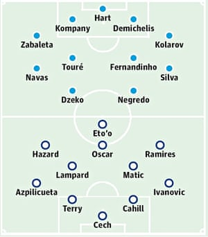 MANchester City v Chelsea: Probable starters in bold, contenders in light