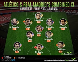 d1dfbffa5 Champions League final preview  Real Madrid v Atlético Madrid in numbers
