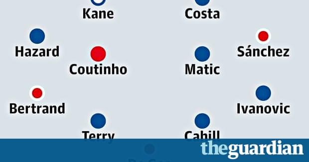 Premier League Fixtures Guardian