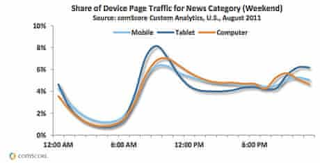 comscore US tablet use