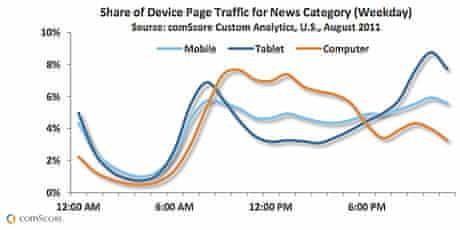 comscore US tablet use 2