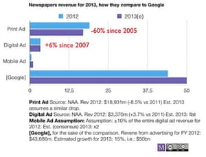 2014 will not be an easy year for the digital news industry