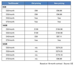 O2's iPhone pricing changes