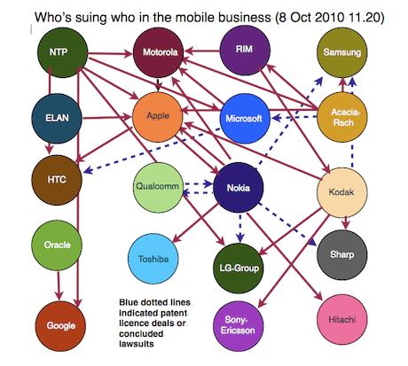 Mobile lawsuits visualised