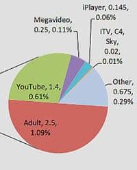 Online video graph
