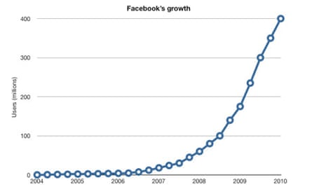 Facebook's first six years of growth