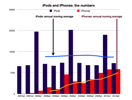 iPod and iPhone sales analysis