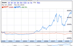 Apple vs Microsoft stock prices