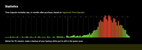 Time Capsule memorial register