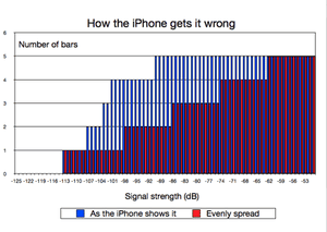 iPhone 4 signal strength