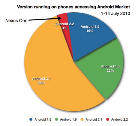 Android version market share