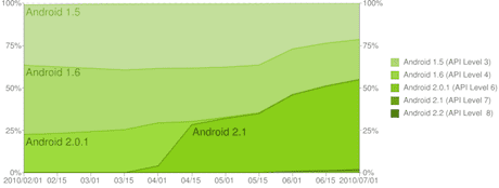 Android market access