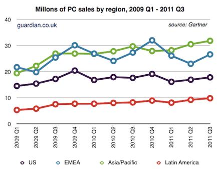 PC sales by region 2009-2011