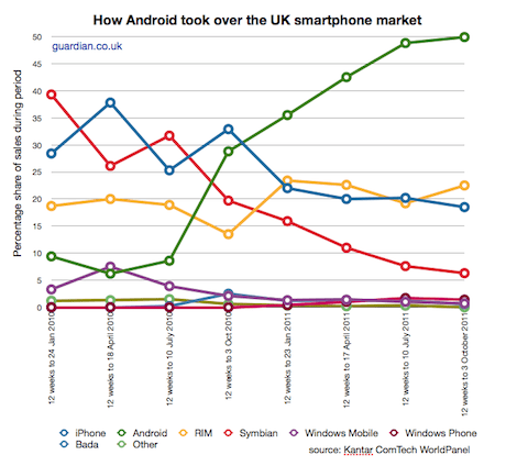 Kantar smartphone Android growth