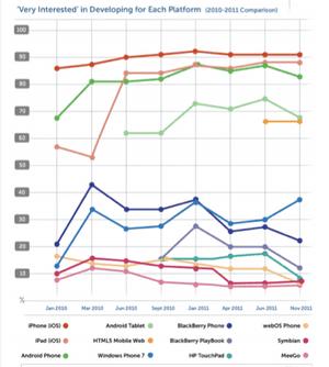 How smartphone developer platform interest has changed