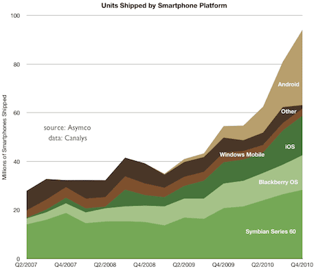 Asymco visualisation of smartphone market