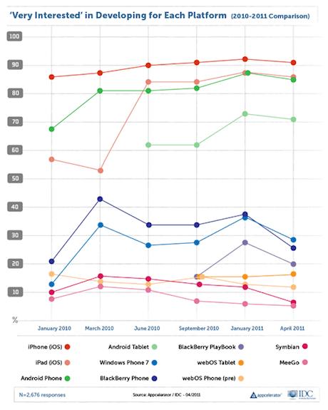 Appcelerator survey April 2011
