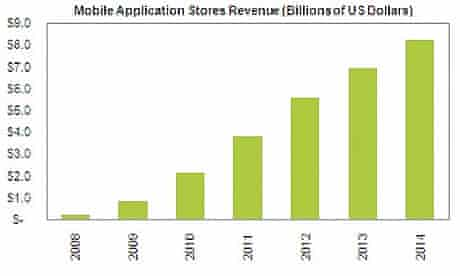 Apps store revenues