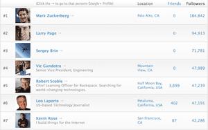 Google+ top users