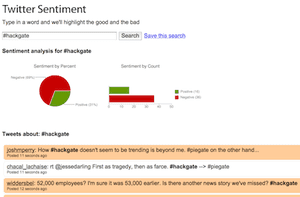 How did they do? Twitter sentiment for 'Murdoch', 'hackgate