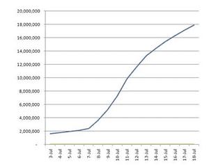 Google+ / Google Plus growth chart