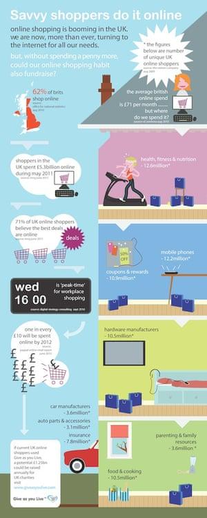 UK internet shopping 2011 - infographic