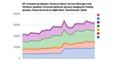 HP divisional revenue