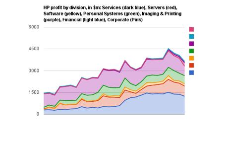 HP divisional profits, monetary