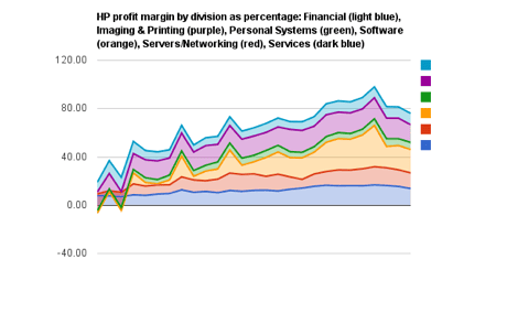 HP divisional profits by percentage