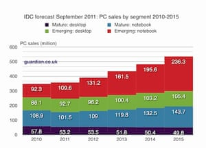 IDC forecast for PC growth 2010-2015