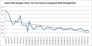 Google+ usage dropping
