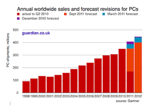 PC sales growth from Gartner 2011