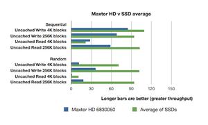 Average HD v SSD speeds