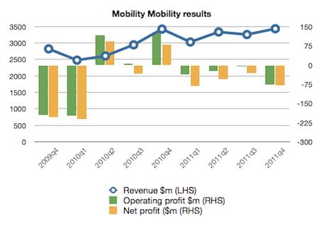 Motorola Mobility figures