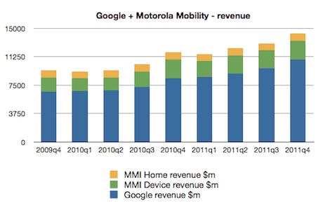 Google + MMI revenues