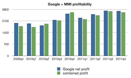 Google + MMI profitability