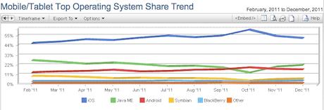 NetMarketshare iOS browsing share 2011