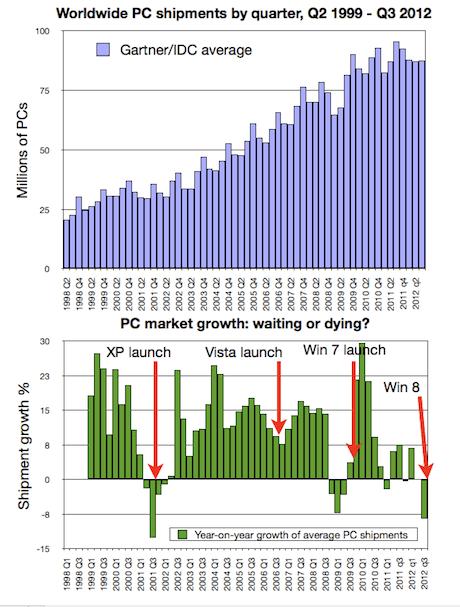 Worldwide PC market, Q1 1999-Q3 2012