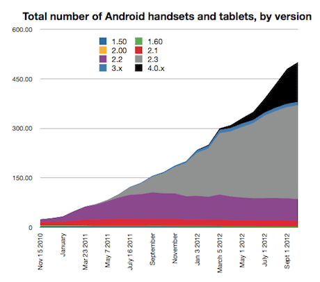 Number of devices running Google to Oct 2012