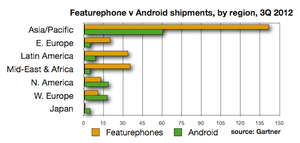 Featurephone v Android shipments by region