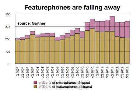 Smartphones and featurephones
