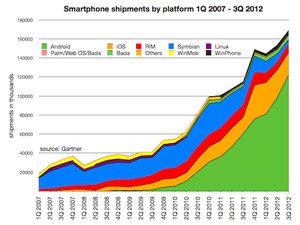 Total smartphone growth to 3Q 2012