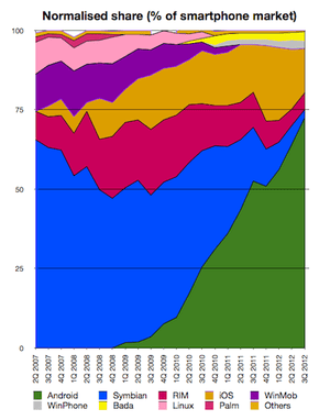 Normalised smartphone platforms to 3Q 2012