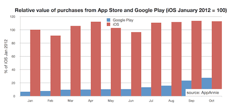 iOS v Android: app revenues, downloads and country
