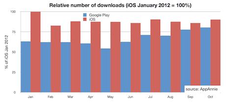 Relative number of downloads App Store v Google Play