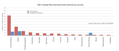 Estimated revenues per country, App Store v Google Play