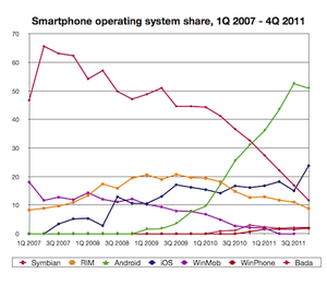 Smartphone share to 4Q11