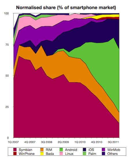 Normalised smartphone share to 4Q 2011