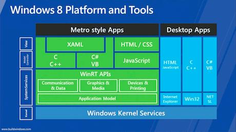 Windows 8 software architecture diagram