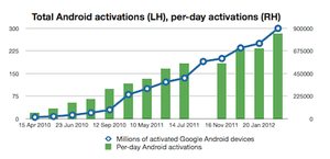 Android growth to 2012